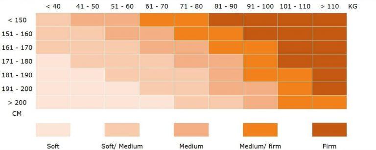 Matrix waarin zichtbaar is welke hardheid van matras past bij je gewicht